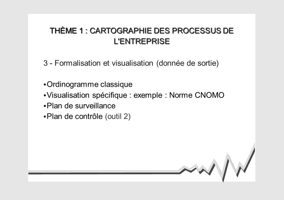 THÈME 1 : CARTOGRAPHIE DES PROCESSUS DE L ENTREPRISE 3 - Formalisation et visualisation (donnée de sortie) Ordinogramme classique Visualisation spécifique : exemple : Norme CNOMO Plan de surveillance Plan de contrôle (outil 2)