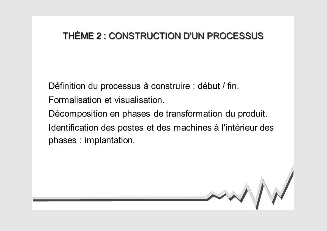 THÈME 2 : CONSTRUCTION D UN PROCESSUS Définition du processus à construire : début / fin.