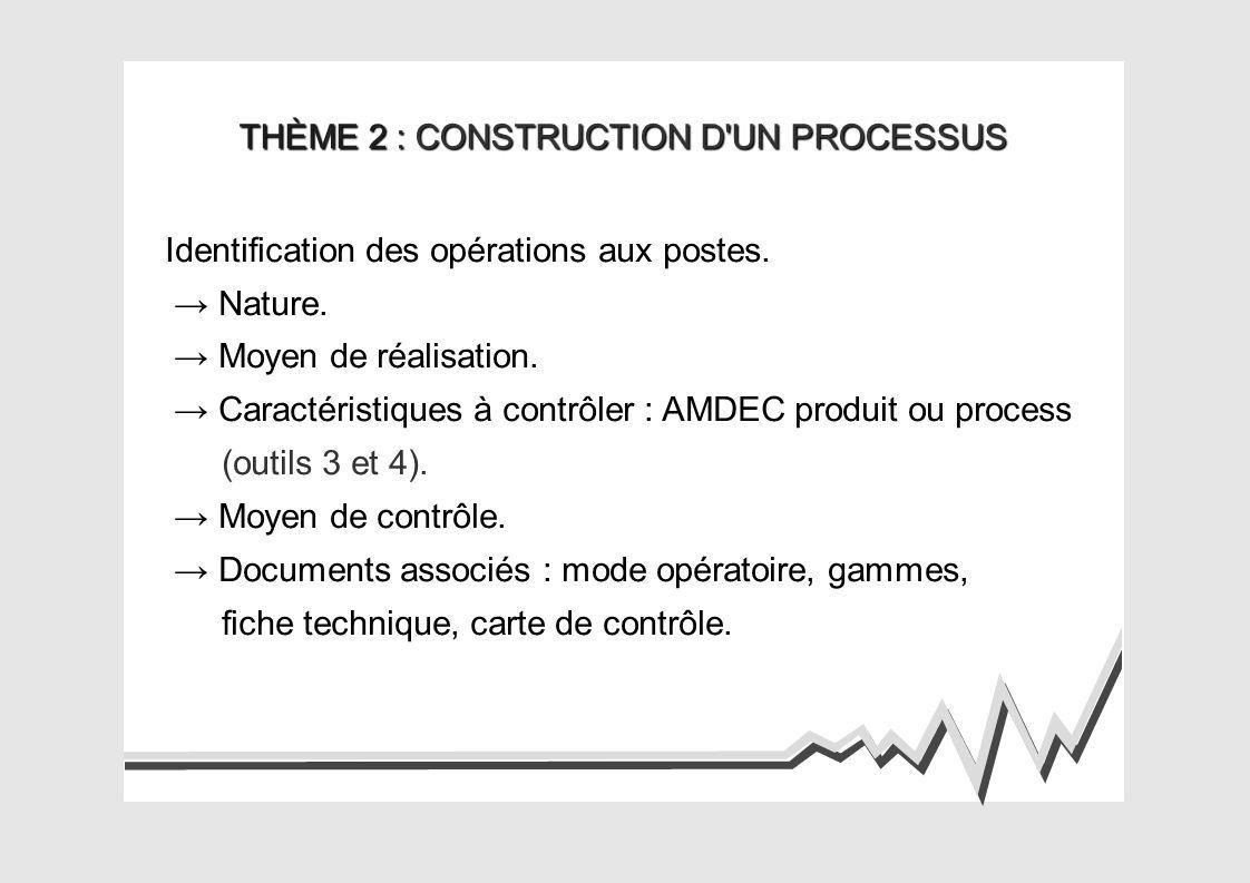 THÈME 2 : CONSTRUCTION D UN PROCESSUS Implantation des postes.