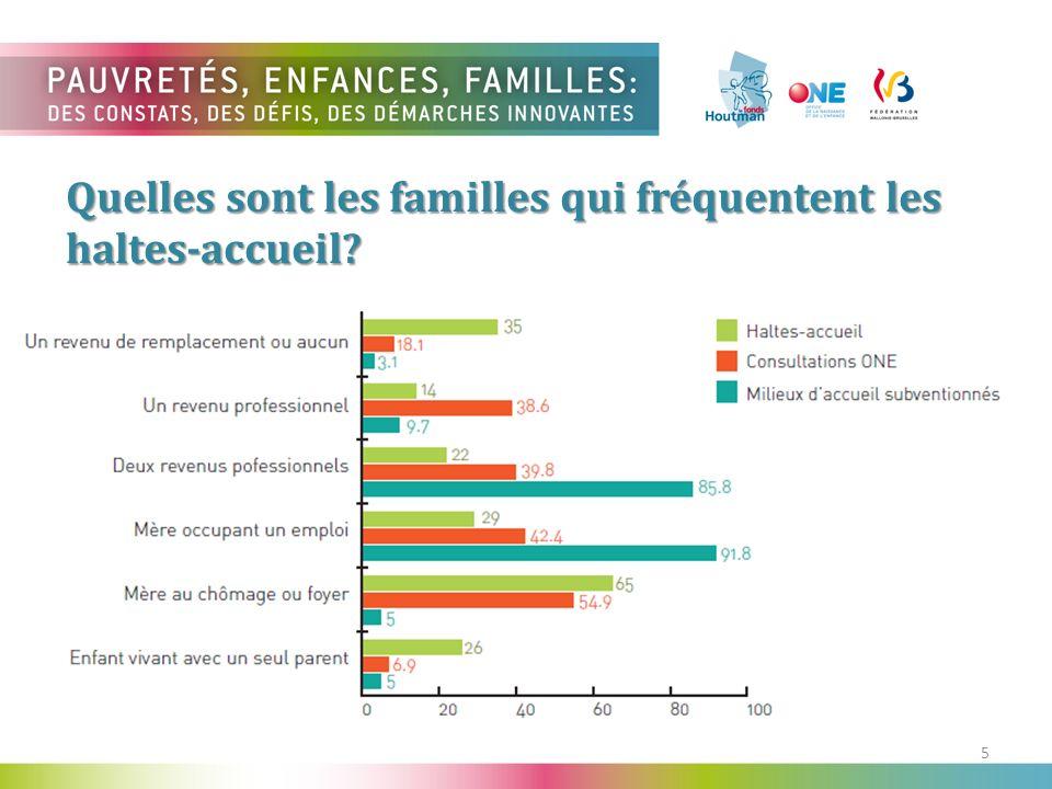 5 Quelles sont les familles qui fréquentent les haltes-accueil?