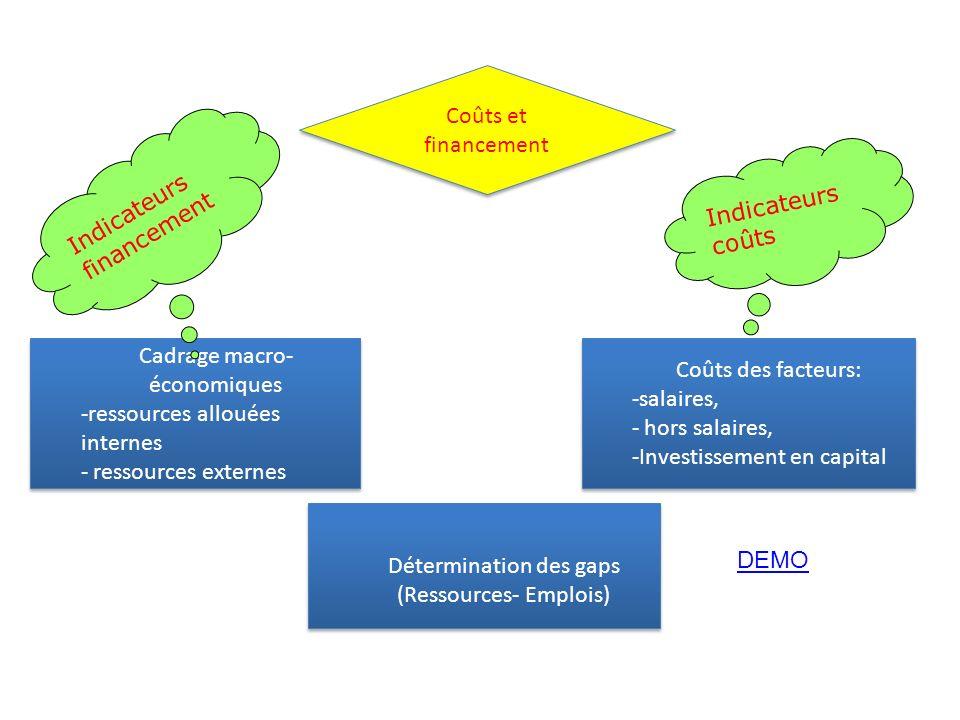 Indicateurs coûts Cadrage macro- économiques -ressources allouées internes - ressources externes Cadrage macro- économiques -ressources allouées inter