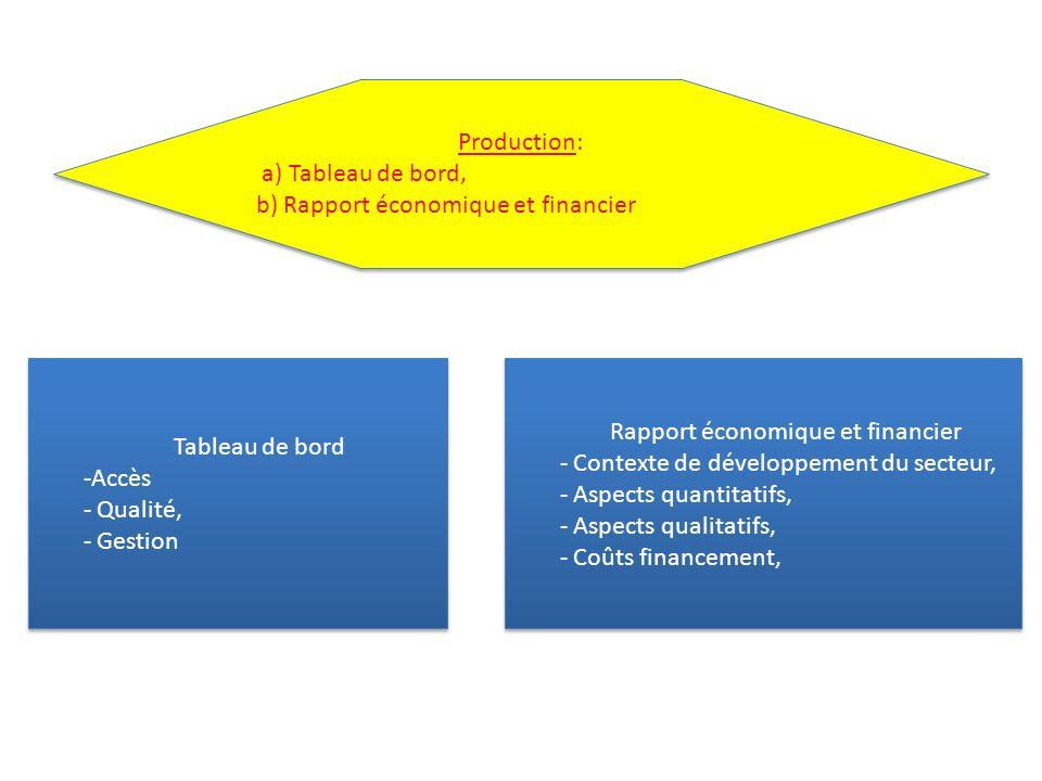Tableau de bord -Accès - Qualité, - Gestion Tableau de bord -Accès - Qualité, - Gestion Rapport économique et financier - Contexte de développement du secteur, - Aspects quantitatifs, - Aspects qualitatifs, - Coûts financement, Rapport économique et financier - Contexte de développement du secteur, - Aspects quantitatifs, - Aspects qualitatifs, - Coûts financement, Production: a) Tableau de bord, b) Rapport économique et financier Production: a) Tableau de bord, b) Rapport économique et financier