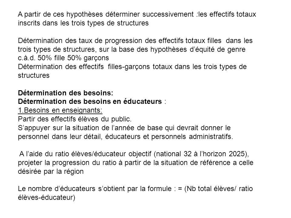 A partir de ces hypothèses déterminer successivement :les effectifs totaux inscrits dans les trois types de structures Détermination des taux de progr