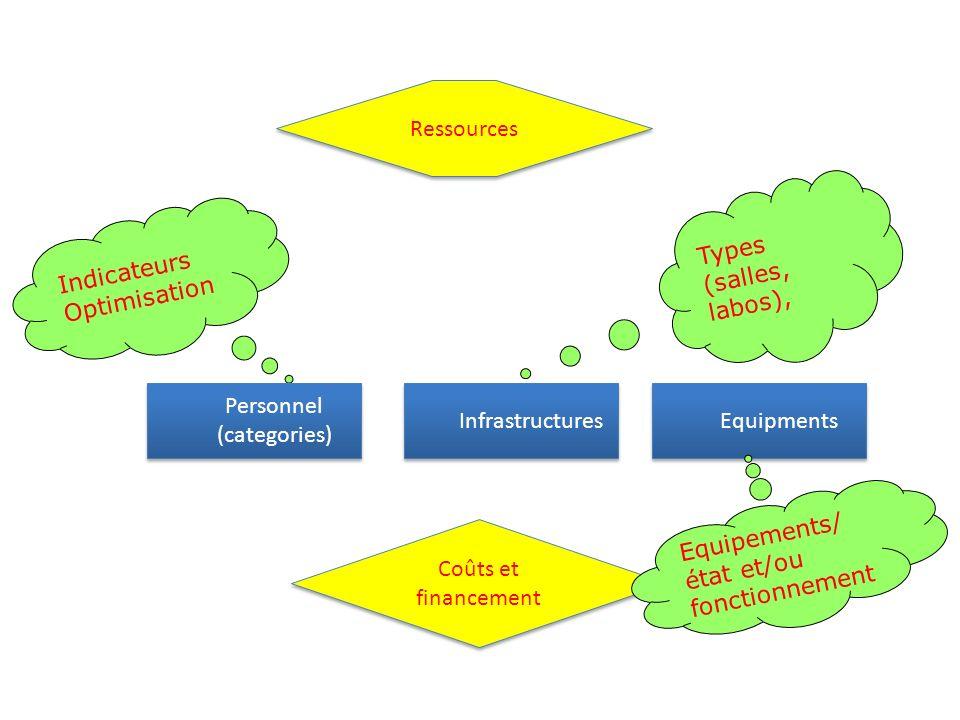 Types (salles, labos), Indicateurs Optimisation Personnel (categories) Infrastructures Equipments Ressources Coûts et financement Equipements/ état et/ou fonctionnement