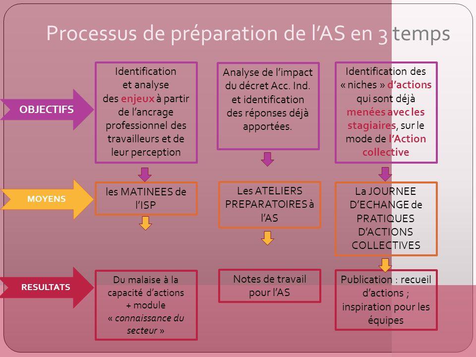 Processus de préparation de lAS en 3 temps Identification et analyse des enjeux à partir de lancrage professionnel des travailleurs et de leur percept