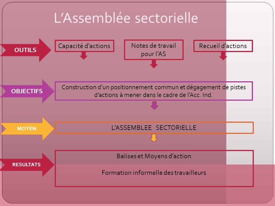 LAssemblée sectorielle OUTILS Capacité dactions Recueil dactions Notes de travail pour lAS Construction dun positionnement commun et dégagement de pistes dactions à mener dans le cadre de lAcc.