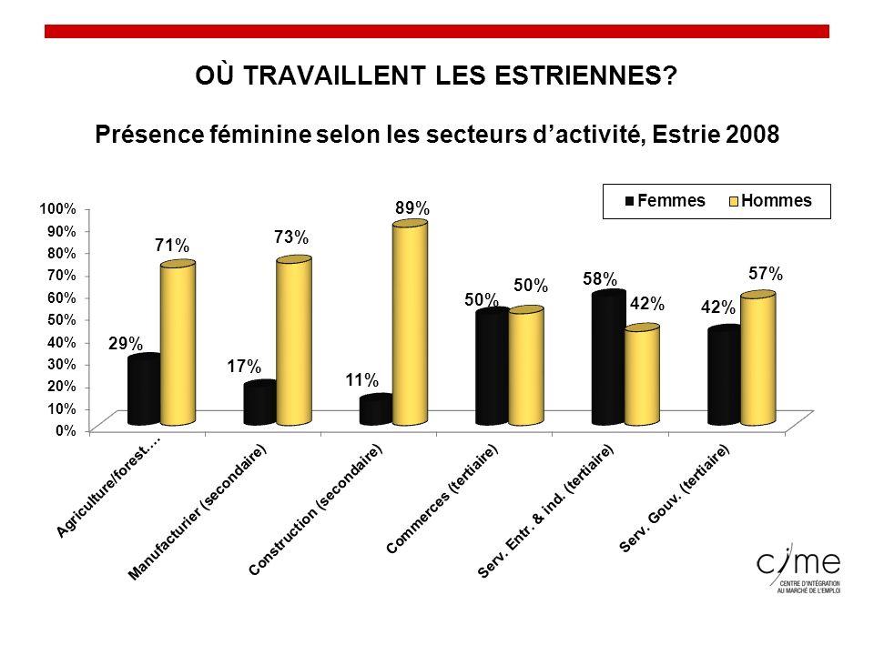 Conseil du statut de la femme Présence féminine selon les secteurs dactivité, Estrie 2008 OÙ TRAVAILLENT LES ESTRIENNES?