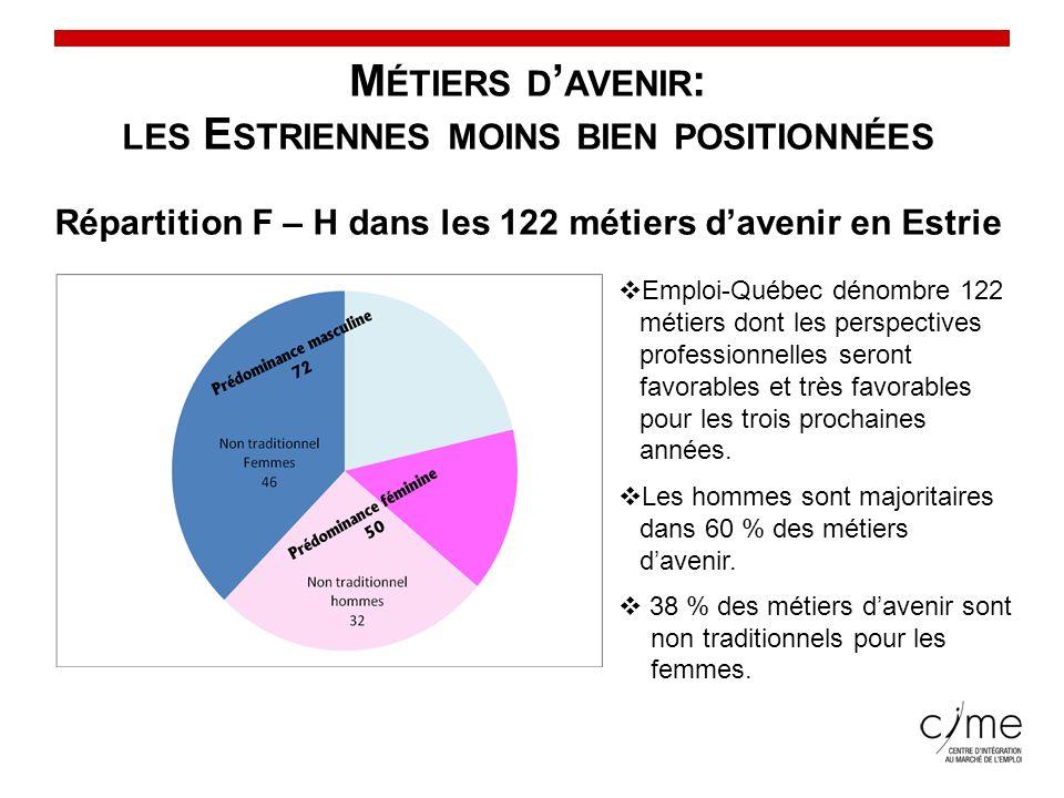 Conseil du statut de la femme M ÉTIERS D AVENIR : LES E STRIENNES MOINS BIEN POSITIONNÉES Répartition F – H dans les 122 métiers davenir en Estrie Emp
