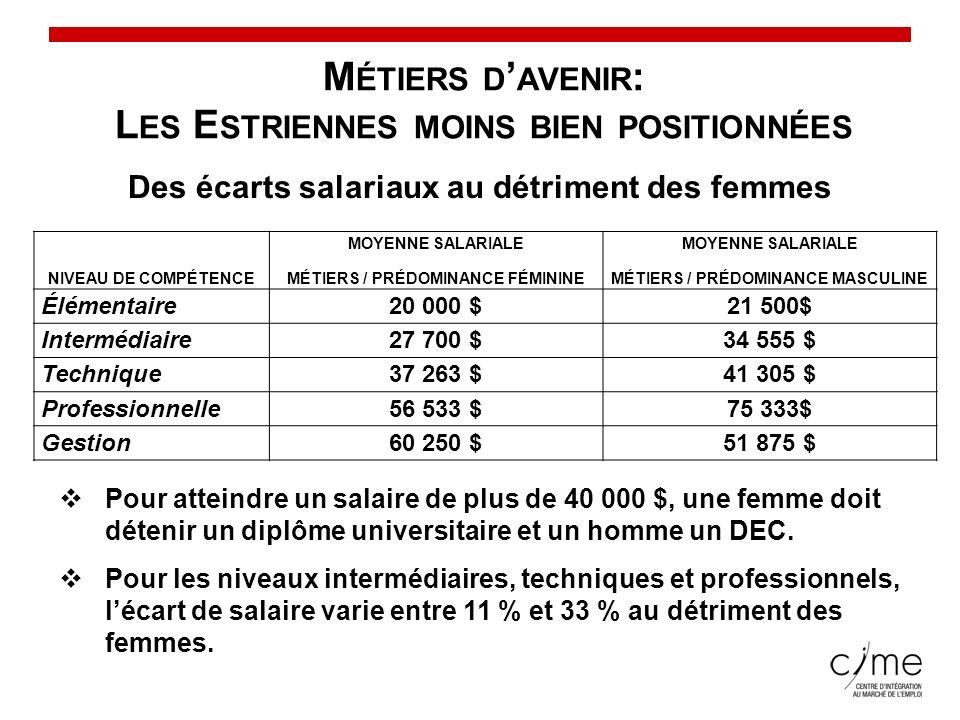 Conseil du statut de la femme M ÉTIERS D AVENIR : L ES E STRIENNES MOINS BIEN POSITIONNÉES Des écarts salariaux au détriment des femmes NIVEAU DE COMP