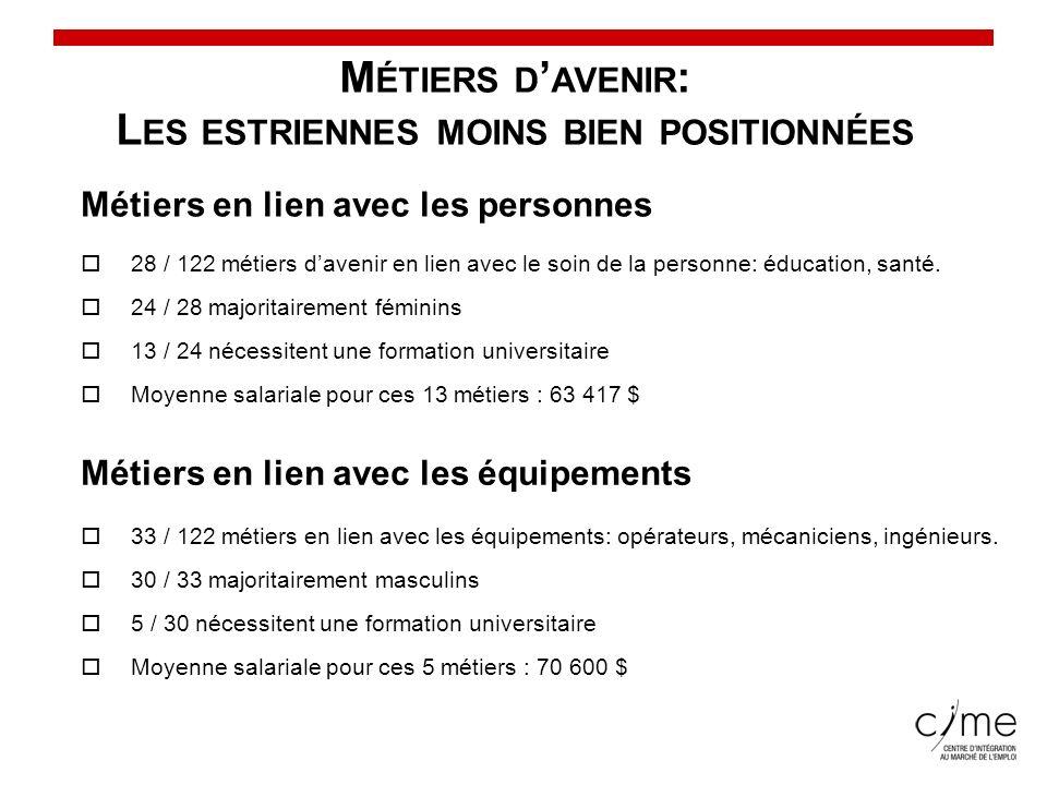 Conseil du statut de la femme M ÉTIERS D AVENIR : L ES ESTRIENNES MOINS BIEN POSITIONNÉES Métiers en lien avec les personnes 28 / 122 métiers davenir