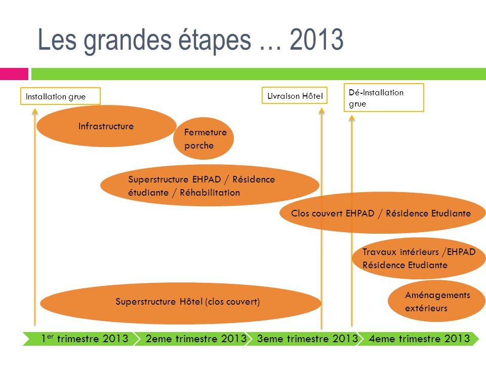 Les grandes étapes … 2013 1 er trimestre 20132eme trimestre 20133eme trimestre 20134eme trimestre 2013 Fermeture porche Livraison Hôtel Installation g