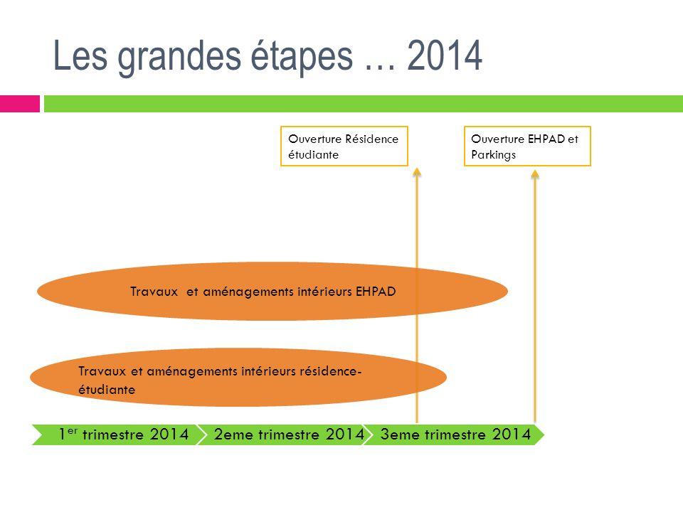 Les grandes étapes … 2014 1 er trimestre 20142eme trimestre 20143eme trimestre 2014 Travaux et aménagements intérieurs EHPAD Travaux et aménagements i