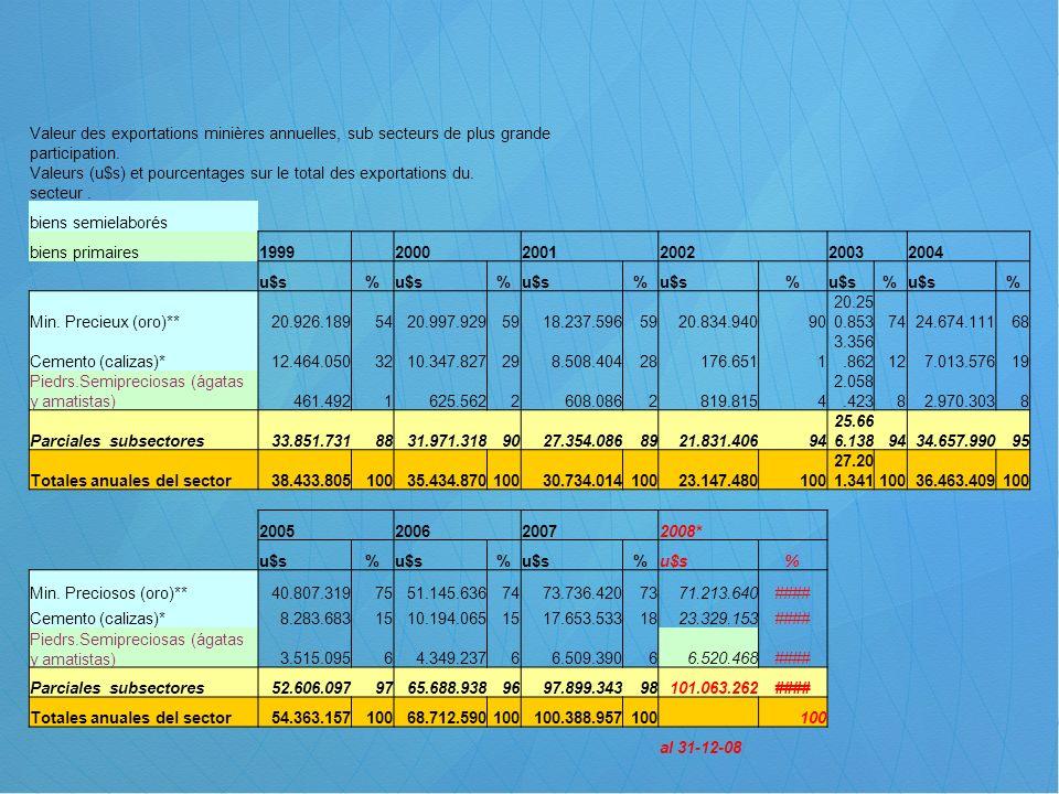 Valeur des exportations minières annuelles, sub secteurs de plus grande participation. Valeurs (u$s) et pourcentages sur le total des exportations du.