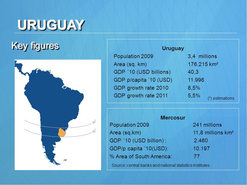 Key figures Uruguay Population 2009 3,4 millions Area (sq. km) 176.215 km² GDP ´10 (USD billions) 40,3 GDP p/capita ´10 (USD)11.996 GDP growth rate 20
