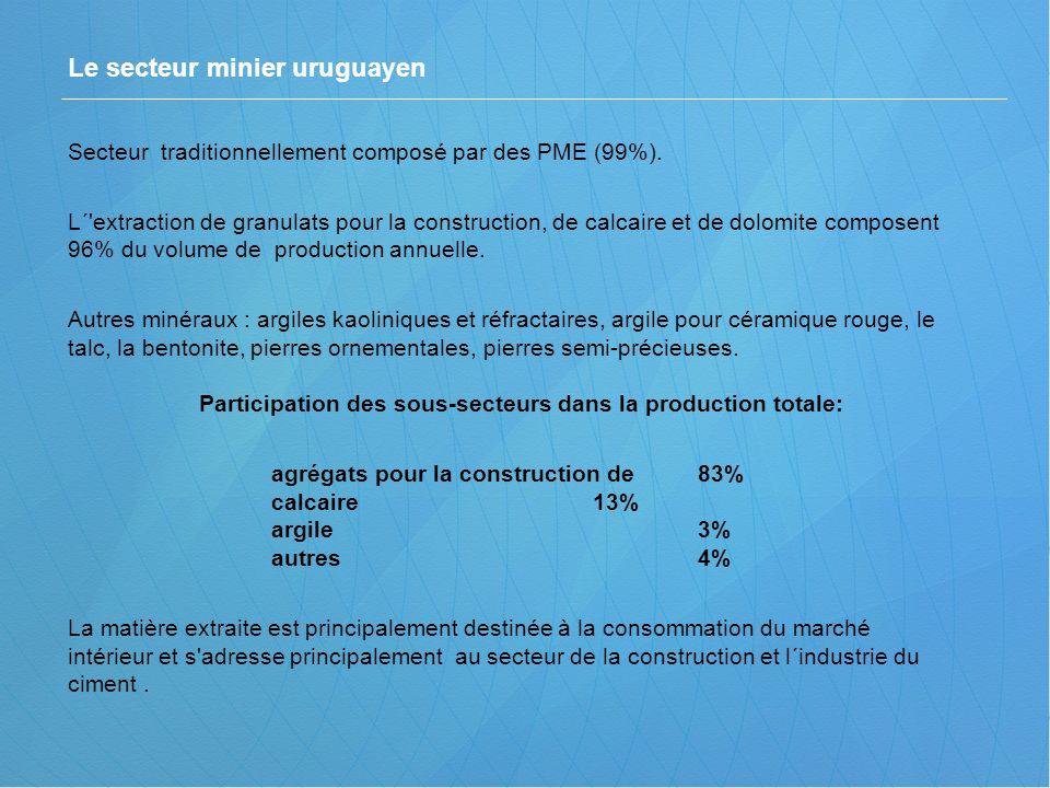 Secteur traditionnellement composé par des PME (99%). L´'extraction de granulats pour la construction, de calcaire et de dolomite composent 96% du vol