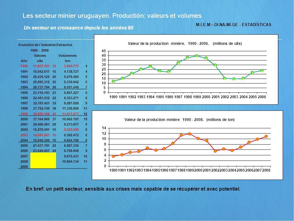 M.I.E.M – DI.NA.MI.GE - ESTADÍSTICAS Les secteur minier uruguayen. Productión: valeurs et volumes Un secteur en croissance depuis les années 80 En bre
