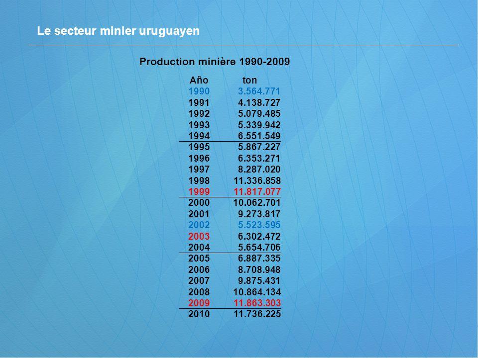 Le secteur minier uruguayen Production minière 1990-2009 Añoton 19903.564.771 19914.138.727 19925.079.485 19935.339.942 19946.551.549 19955.867.227 19