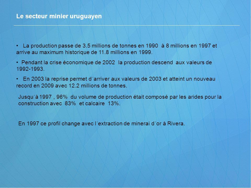 La production passe de 3.5 millions de tonnes en 1990 à 8 millions en 1997 et arrive au maximum historique de 11.8 millions en 1999. Pendant la crise