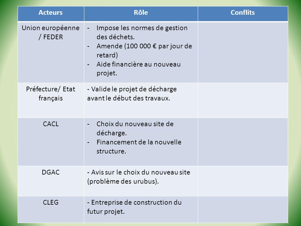 ActeursRôleConflits Union européenne / FEDER -Impose les normes de gestion des déchets. -Amende (100 000 par jour de retard) -Aide financière au nouve