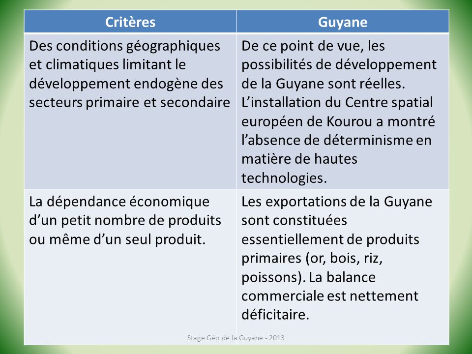 CritèresGuyane Des conditions géographiques et climatiques limitant le développement endogène des secteurs primaire et secondaire De ce point de vue, les possibilités de développement de la Guyane sont réelles.