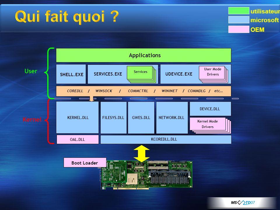 OAL.DLL FILESYS.DLLNETWORK.DLL DEVICE.DLL KERNEL.DLL Applications SHELL.EXE Drivers COREDLL / WINSOCK / COMMCTRL / WININET / COMMDLG etc… Kernel User