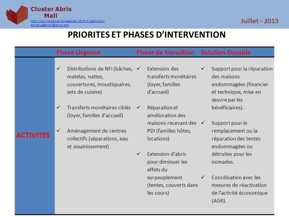 Cluster Abris Mali http://mali.humanitarianresponse.info/fr/clusters/abris abrisclustermali@gmail.com Juillet - 2013 PRIORITES ET PHASES DINTERVENTION