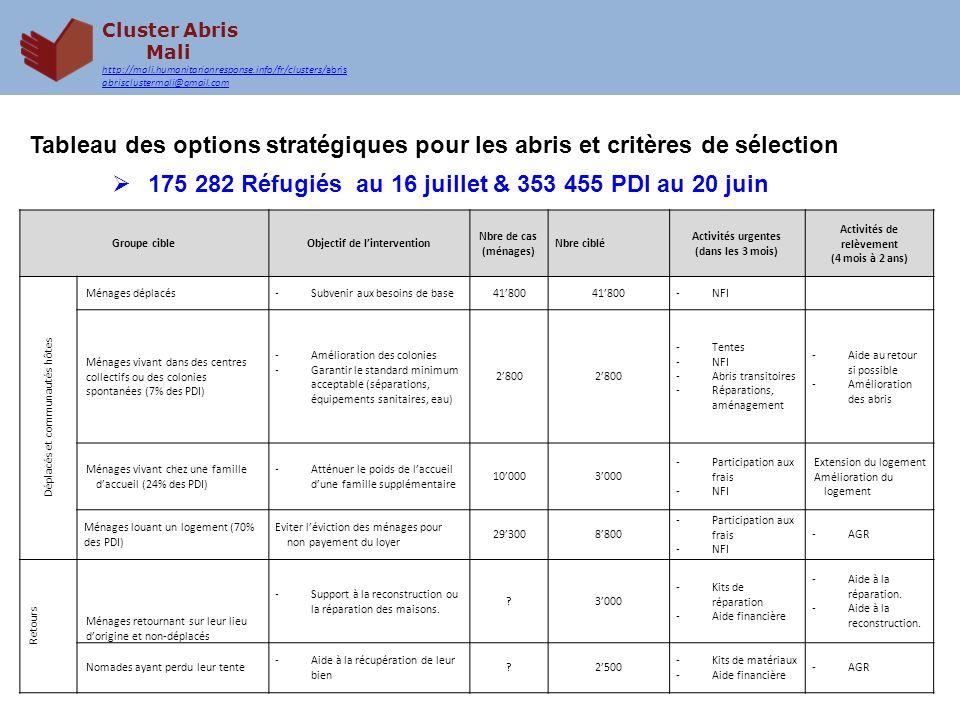 Cluster Abris Mali http://mali.humanitarianresponse.info/fr/clusters/abris abrisclustermali@gmail.com Tableau des options stratégiques pour les abris