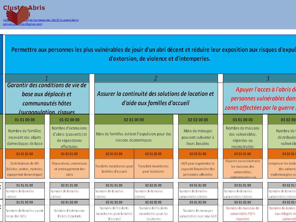 Cluster Abris Mali http://mali.humanitarianresponse.info/fr/clusters/abris abrisclustermali@gmail.com Activités & estimation des couts TypePrix 1.