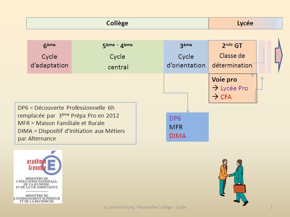 6 ème Cycle dadaptation 3 ème Cycle dorientation 5 ème - 4 ème Cycle central 2 nde GT Classe de détermination DP6 MFR DIMA Voie pro Lycée Pro CFA Coll