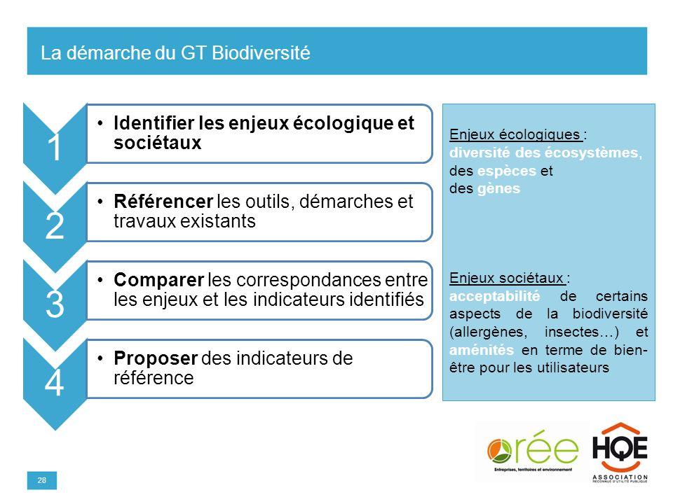 Modifiez les styles du texte du masque –Deuxième niveau Troisième niveau –Quatrième niveau »Cinquième niveau Modifiez le style du titre Enjeux écologi