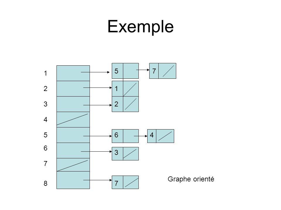 Exemple 1 2 3 4 7 5 6 1 2 6 78 57 3 4 Graphe orienté