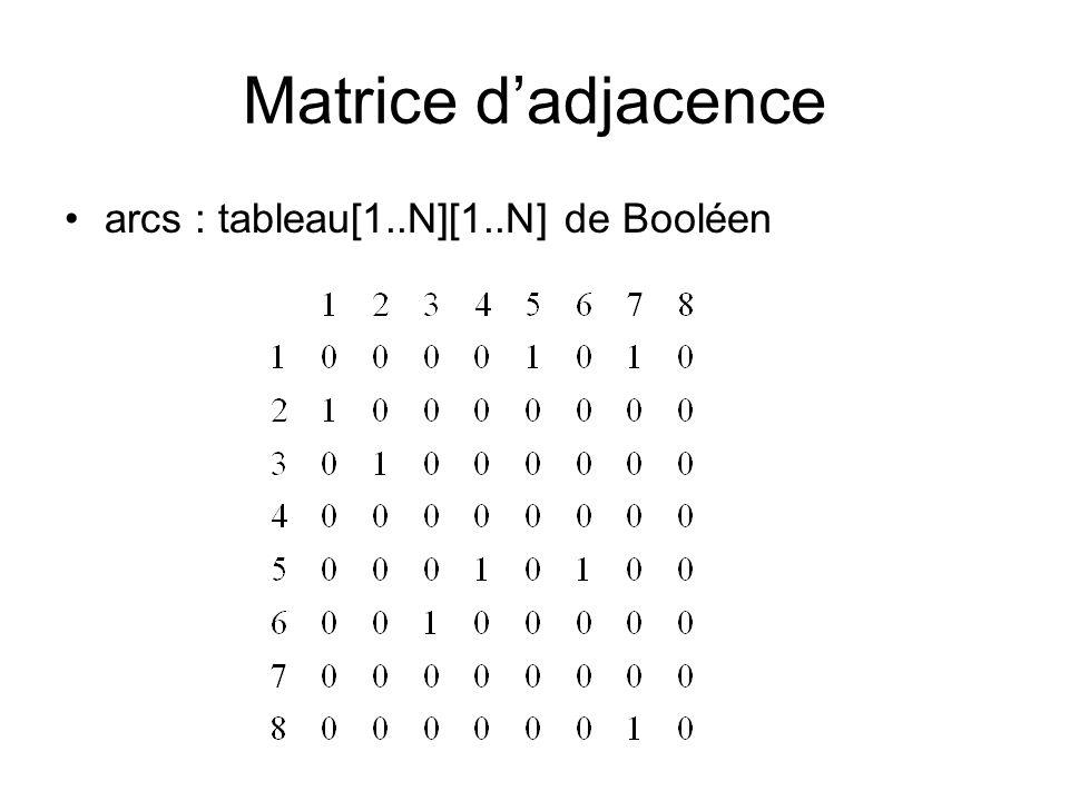 Matrice dadjacence arcs : tableau[1..N][1..N] de Booléen