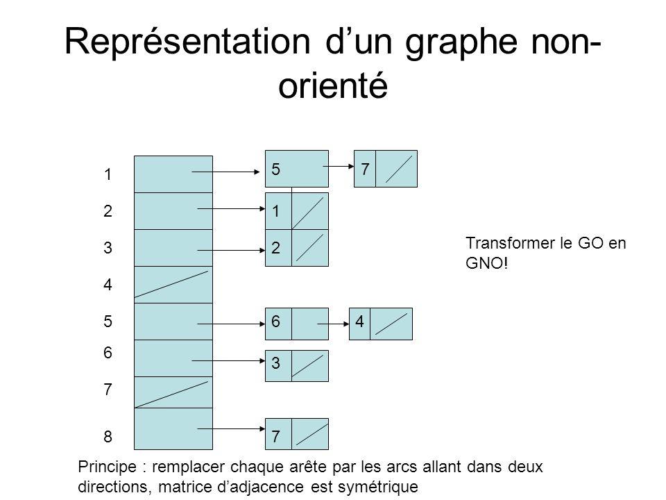 Représentation dun graphe non- orienté 1 2 3 4 7 5 6 1 2 6 78 5 7 3 4 Principe : remplacer chaque arête par les arcs allant dans deux directions, matr