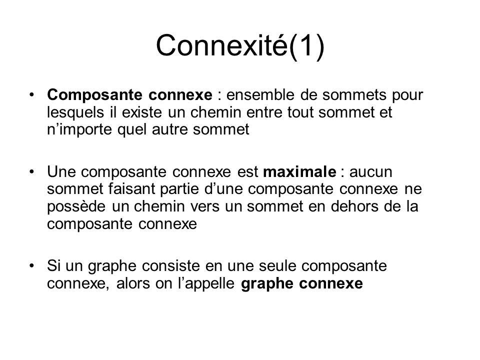Connexité(1) Composante connexe : ensemble de sommets pour lesquels il existe un chemin entre tout sommet et nimporte quel autre sommet Une composante
