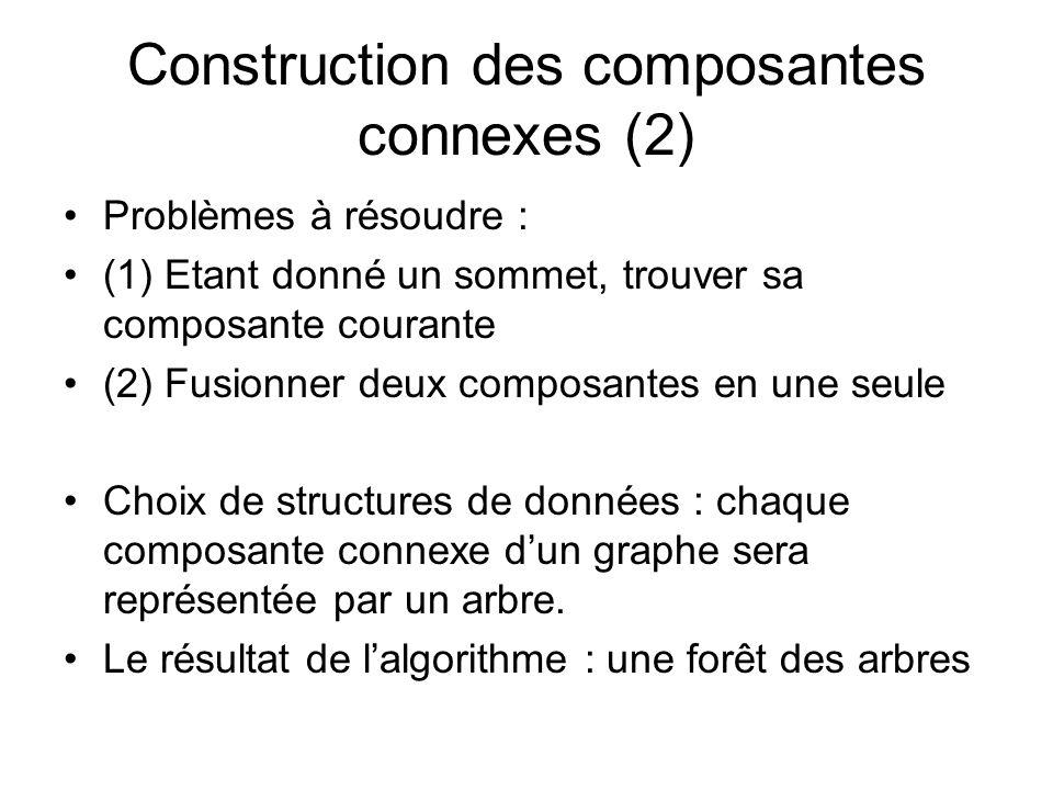Construction des composantes connexes (2) Problèmes à résoudre : (1) Etant donné un sommet, trouver sa composante courante (2) Fusionner deux composan