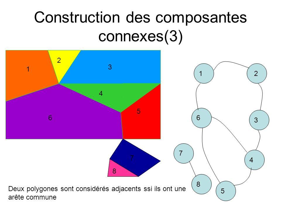 Construction des composantes connexes(3) 12 3 4 5 6 1 2 3 4 5 6 Deux polygones sont considérés adjacents ssi ils ont une arête commune 7 8 7 8