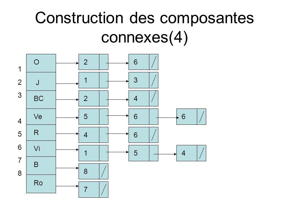 Construction des composantes connexes(4) 1234567812345678 O J BC Ve R Vi B Ro 2613425646154876