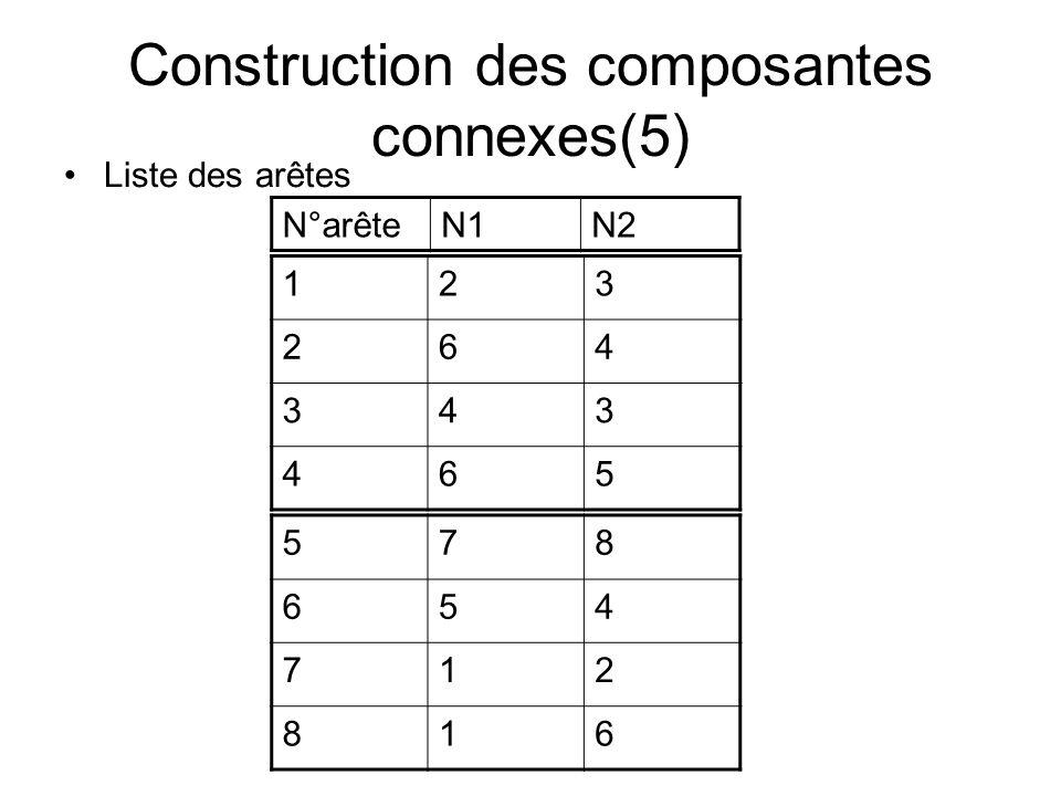 Construction des composantes connexes(5) Liste des arêtes 123 264 343 465 578 654 712 816 N°arêteN1N2