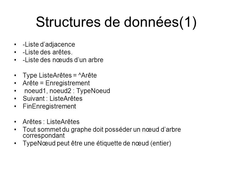 Structures de données(1) -Liste dadjacence -Liste des arêtes. -Liste des nœuds dun arbre Type ListeArêtes = ^Arête Arête = Enregistrement noeud1, noeu