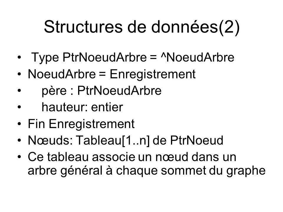 Structures de données(2) Type PtrNoeudArbre = ^NoeudArbre NoeudArbre = Enregistrement père : PtrNoeudArbre hauteur: entier Fin Enregistrement Nœuds: T