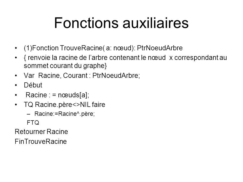 Fonctions auxiliaires (1)Fonction TrouveRacine( a: nœud): PtrNoeudArbre { renvoie la racine de larbre contenant le nœud x correspondant au sommet cour