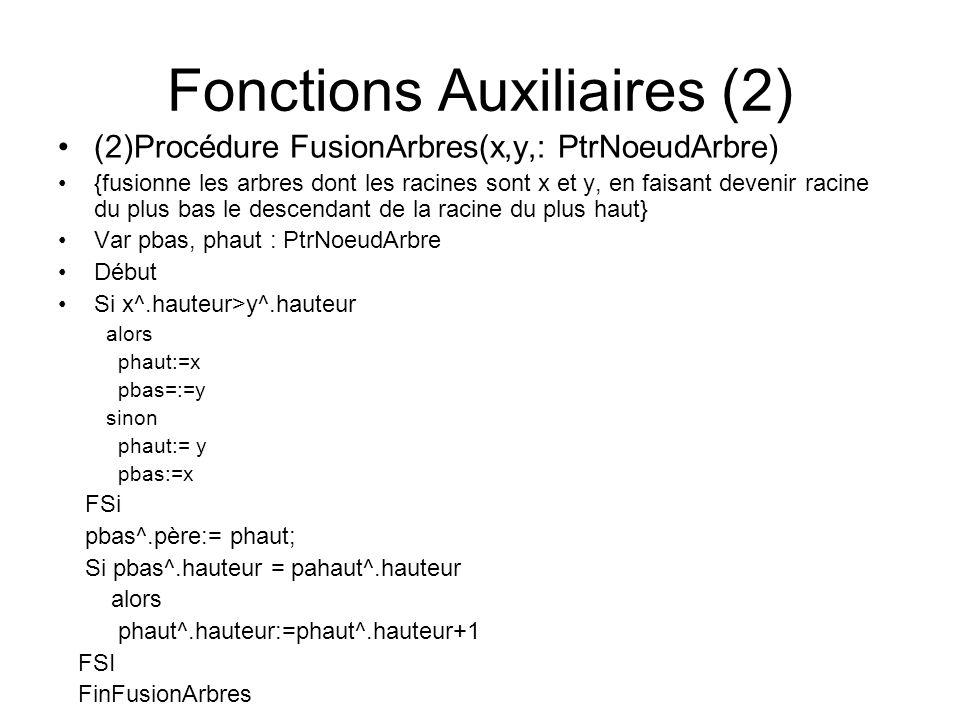 Fonctions Auxiliaires (2) (2)Procédure FusionArbres(x,y,: PtrNoeudArbre) {fusionne les arbres dont les racines sont x et y, en faisant devenir racine