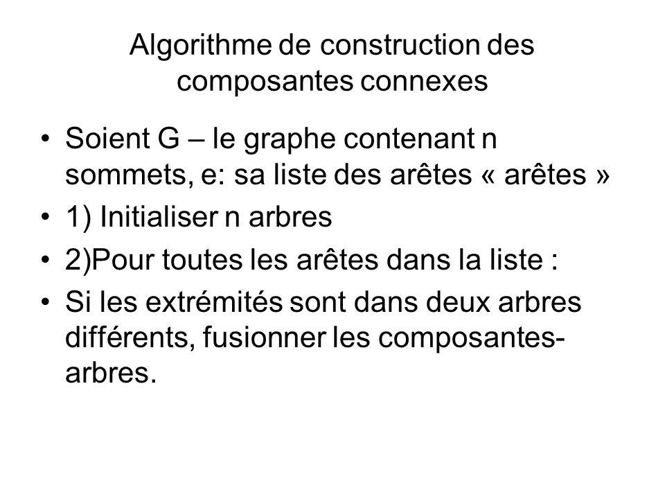 Algorithme de construction des composantes connexes Soient G – le graphe contenant n sommets, e: sa liste des arêtes « arêtes » 1) Initialiser n arbre