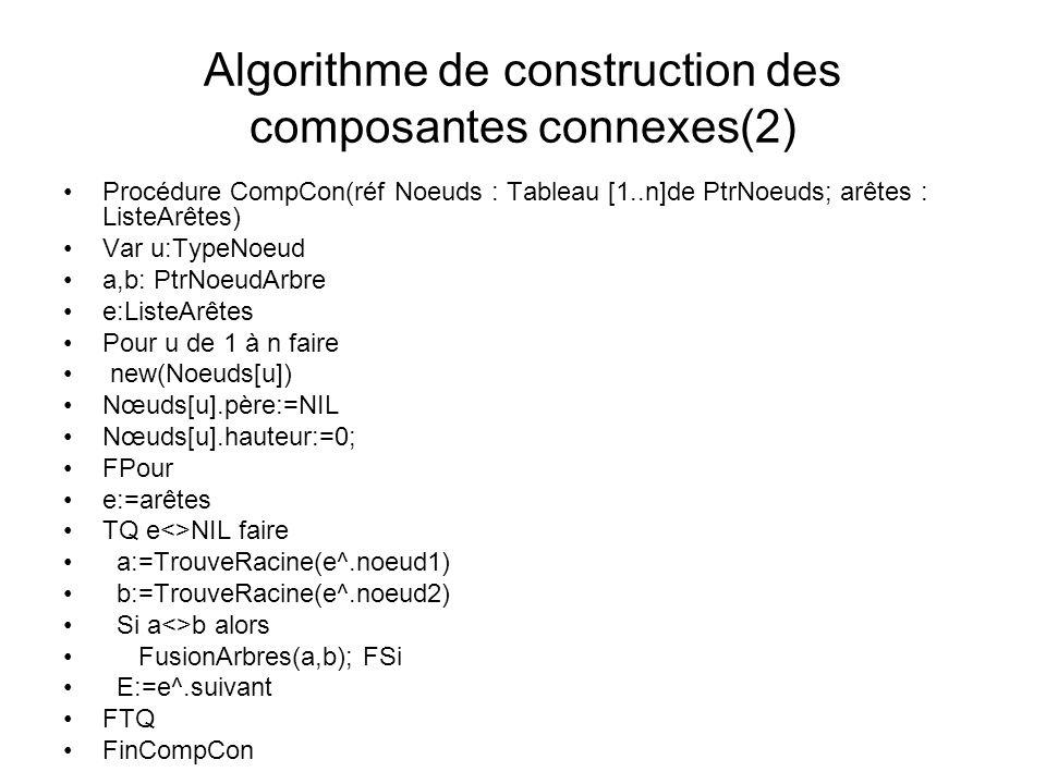 Algorithme de construction des composantes connexes(2) Procédure CompCon(réf Noeuds : Tableau [1..n]de PtrNoeuds; arêtes : ListeArêtes) Var u:TypeNoeu