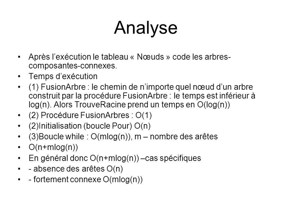 Analyse Après lexécution le tableau « Nœuds » code les arbres- composantes-connexes. Temps dexécution (1) FusionArbre : le chemin de nimporte quel nœu
