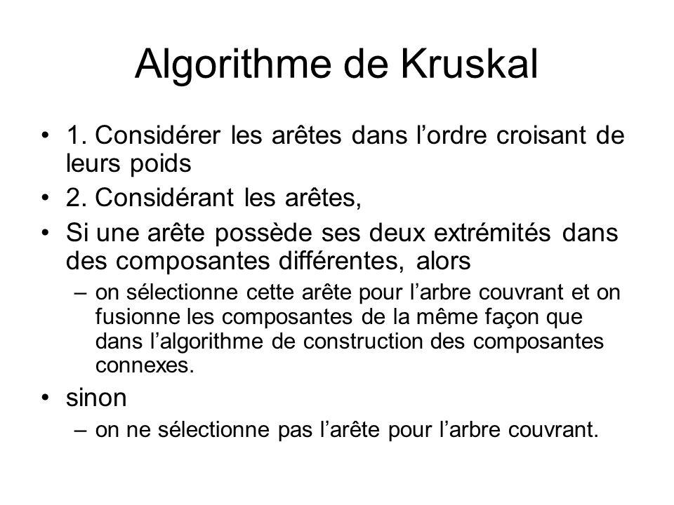 Algorithme de Kruskal 1. Considérer les arêtes dans lordre croisant de leurs poids 2. Considérant les arêtes, Si une arête possède ses deux extrémités
