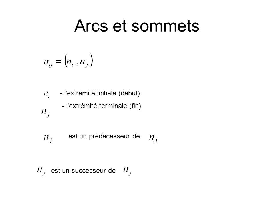 Arcs et sommets - lextrémité initiale (début) - lextrémité terminale (fin) est un prédécesseur de est un successeur de
