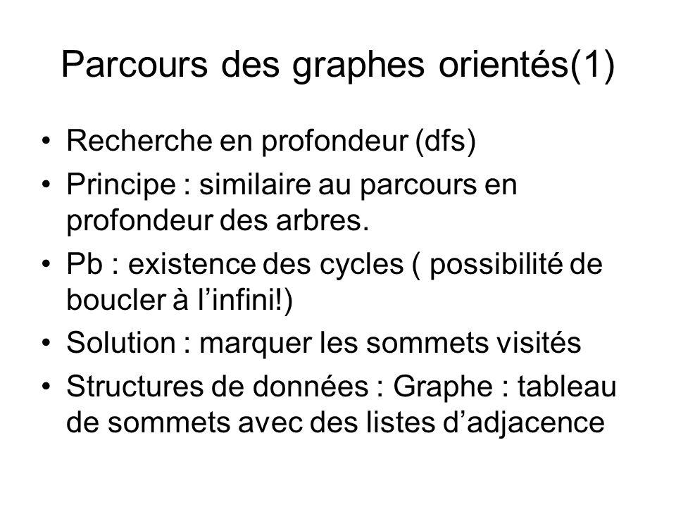 Parcours des graphes orientés(1) Recherche en profondeur (dfs) Principe : similaire au parcours en profondeur des arbres. Pb : existence des cycles (
