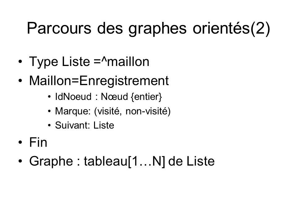 Parcours des graphes orientés(2) Type Liste =^maillon Maillon=Enregistrement IdNoeud : Nœud {entier} Marque: (visité, non-visité) Suivant: Liste Fin G