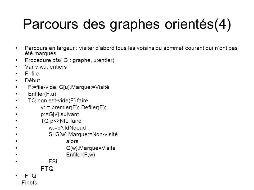 Parcours des graphes orientés(4) Parcours en largeur : visiter dabord tous les voisins du sommet courant qui nont pas été marqués Procédure bfs( G : g